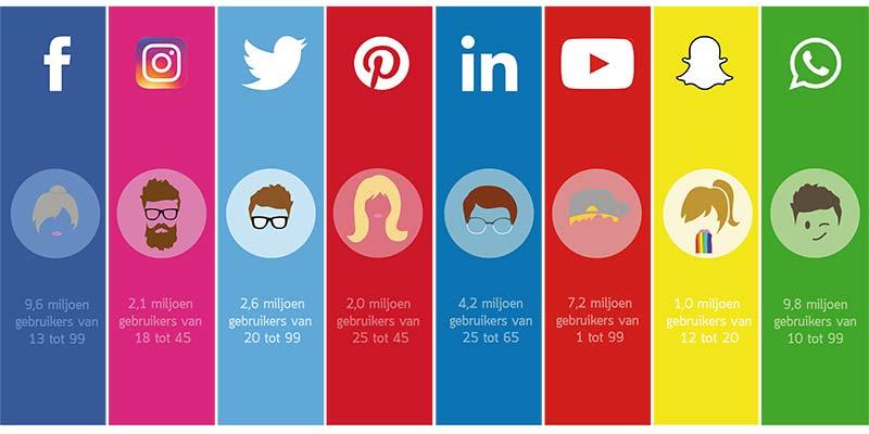 social media overzicht